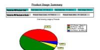 OPV3 Pie chart report